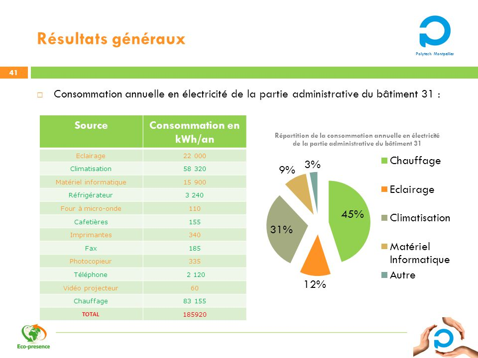 Consommation en kWh/an