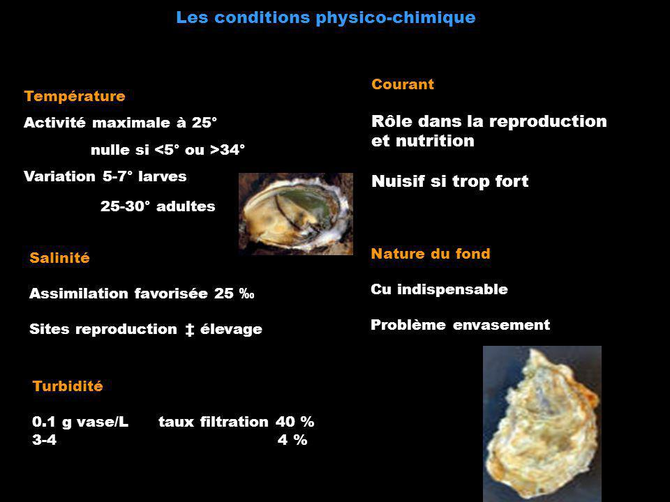 Les conditions physico-chimique