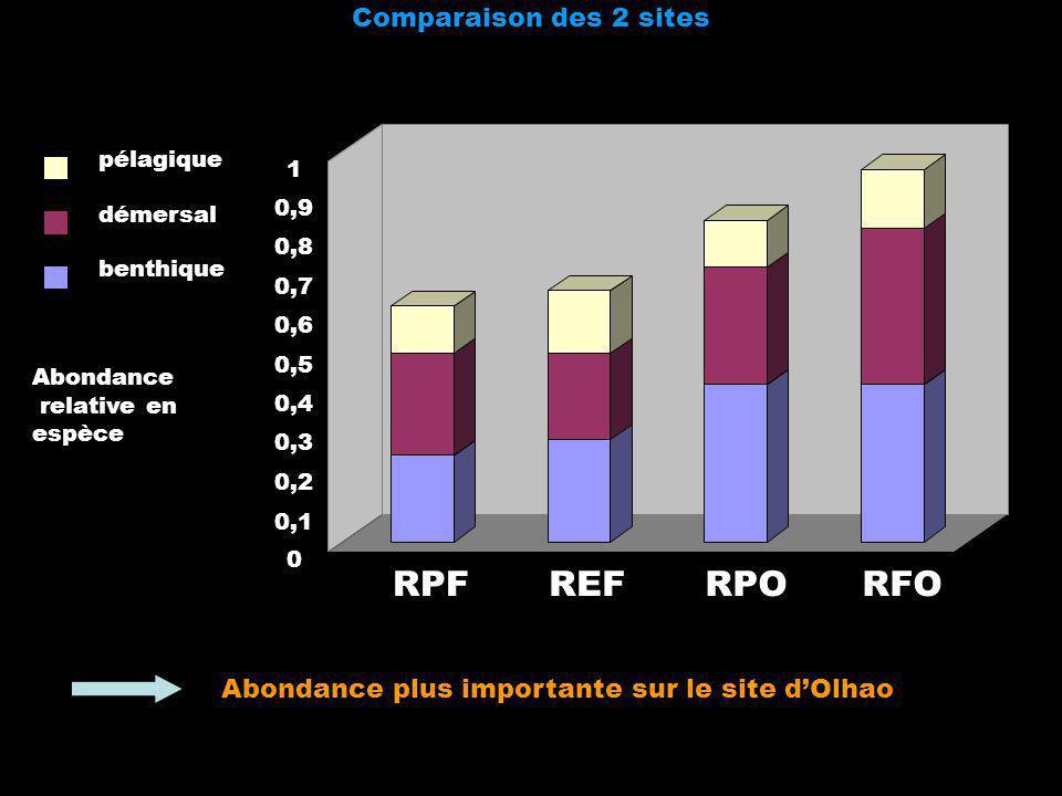 RPF REF RPO RFO Comparaison des 2 sites