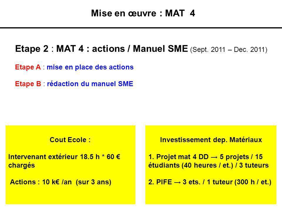 Investissement dep. Matériaux