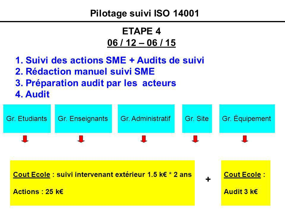 Pilotage suivi ISO 14001 ETAPE 4 06 / 12 – 06 / 15