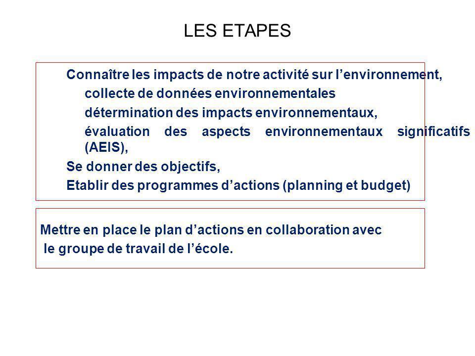LES ETAPES Connaître les impacts de notre activité sur l'environnement, collecte de données environnementales.