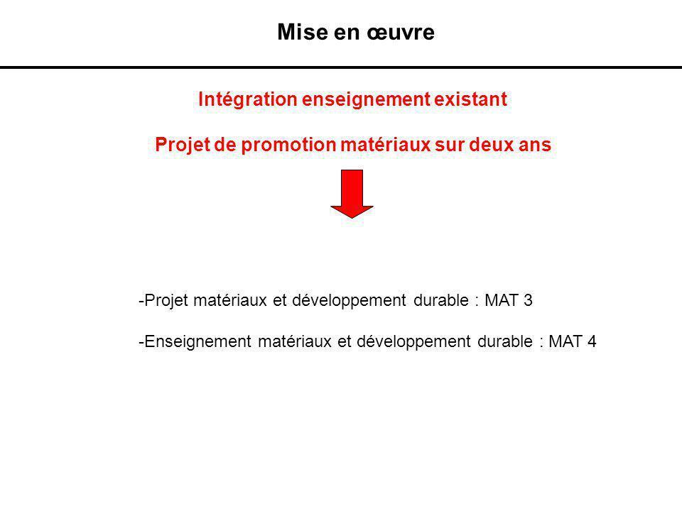 Mise en œuvre Intégration enseignement existant
