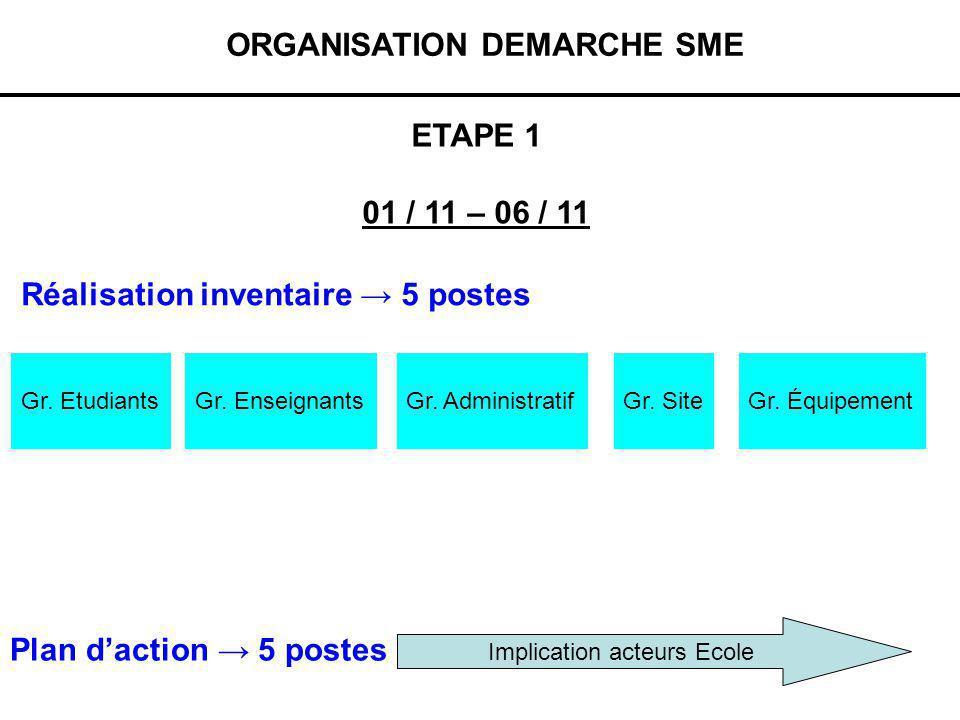 ORGANISATION DEMARCHE SME