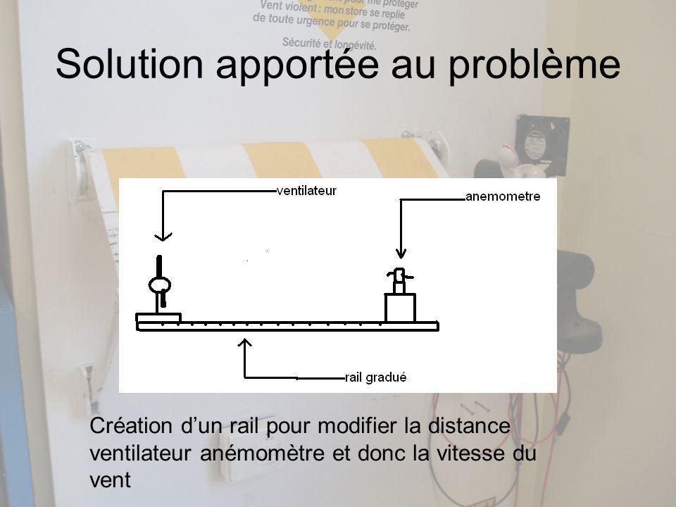 Solution apportée au problème