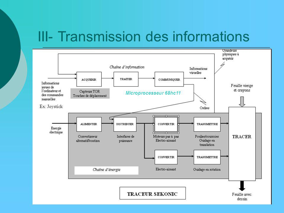 III- Transmission des informations