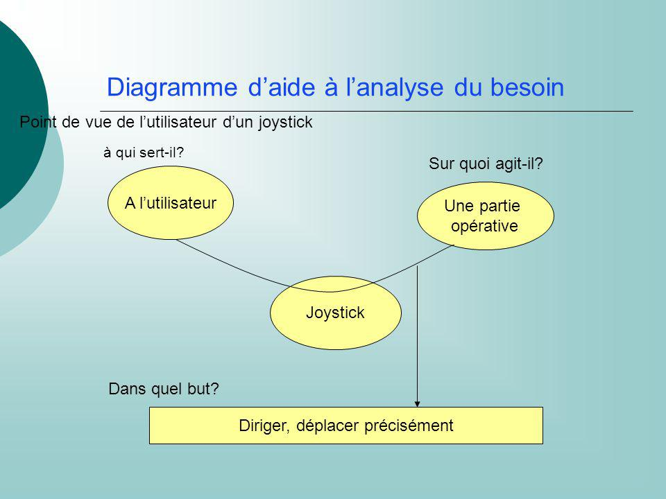 Diagramme d'aide à l'analyse du besoin