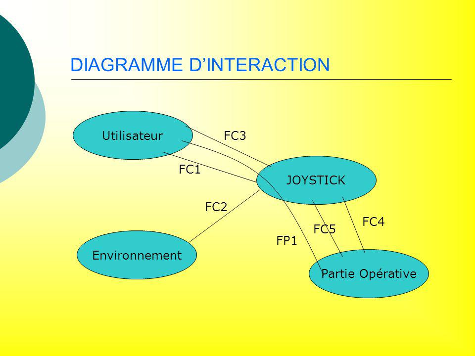 DIAGRAMME D'INTERACTION