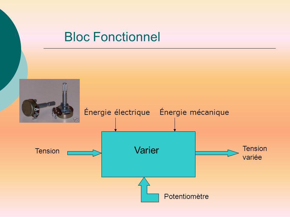 Bloc Fonctionnel Énergie électrique Énergie mécanique Varier