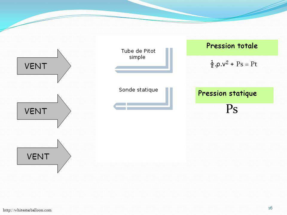 Ps VENT VENT VENT Pression totale ½.ρ.v2 + Ps = Pt Pression statique