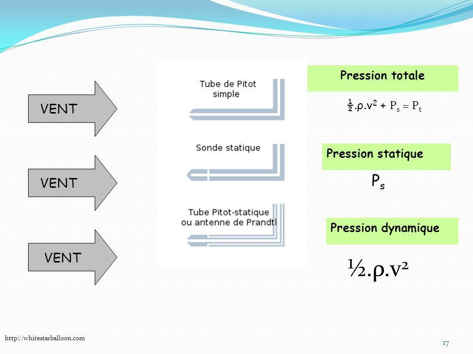 ½.ρ.v2 Ps VENT VENT VENT Pression totale ½.ρ.v2 + Ps = Pt