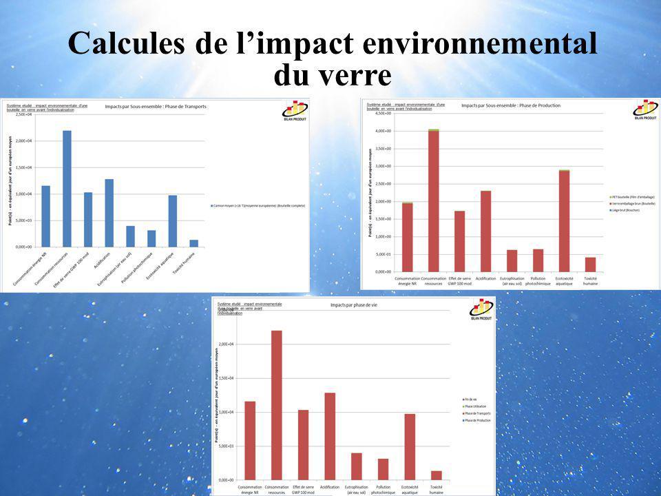 Calcules de l'impact environnemental du verre