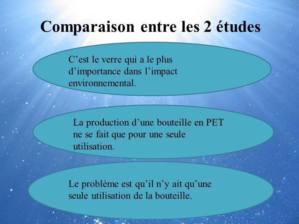 Comparaison entre les 2 études