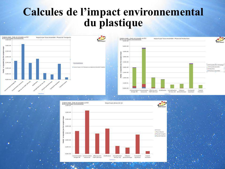 Calcules de l'impact environnemental du plastique
