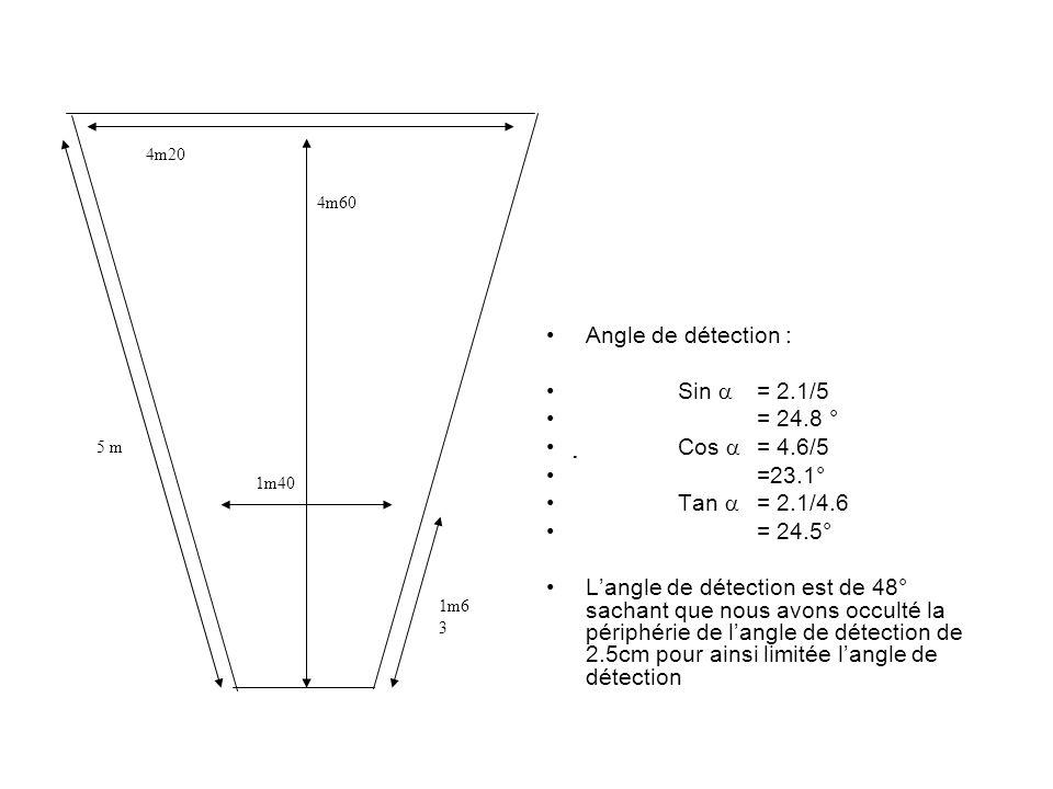  Cos  = 4.6/5 =23.1° Tan  = 2.1/4.6 = 24.5°