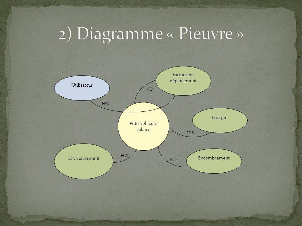 2) Diagramme « Pieuvre » Surface de déplacement Utilisateur FC4 FP1