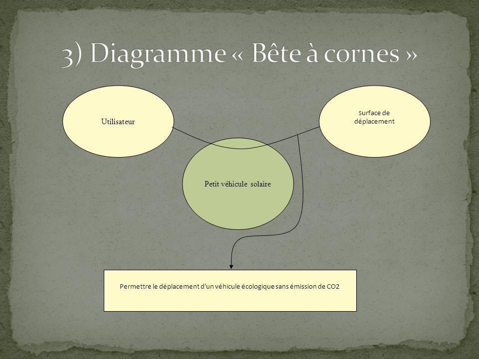 3) Diagramme « Bête à cornes »