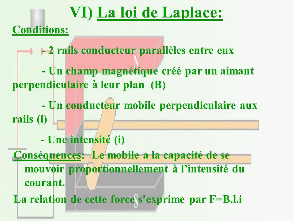 VI) La loi de Laplace: Conditions: