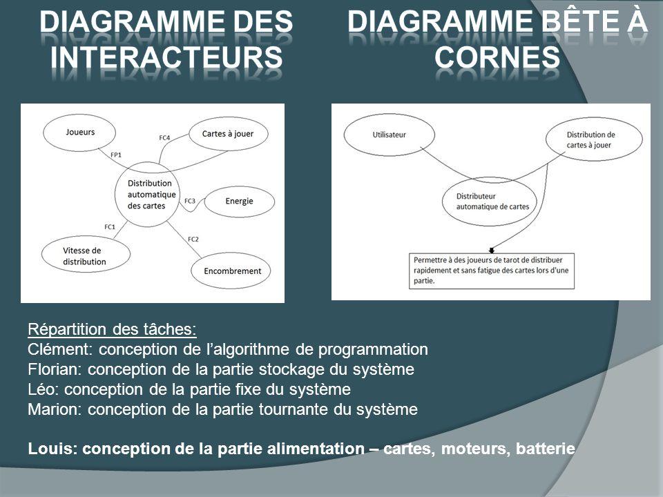 Diagramme des interacteurs Diagramme bête à cornes