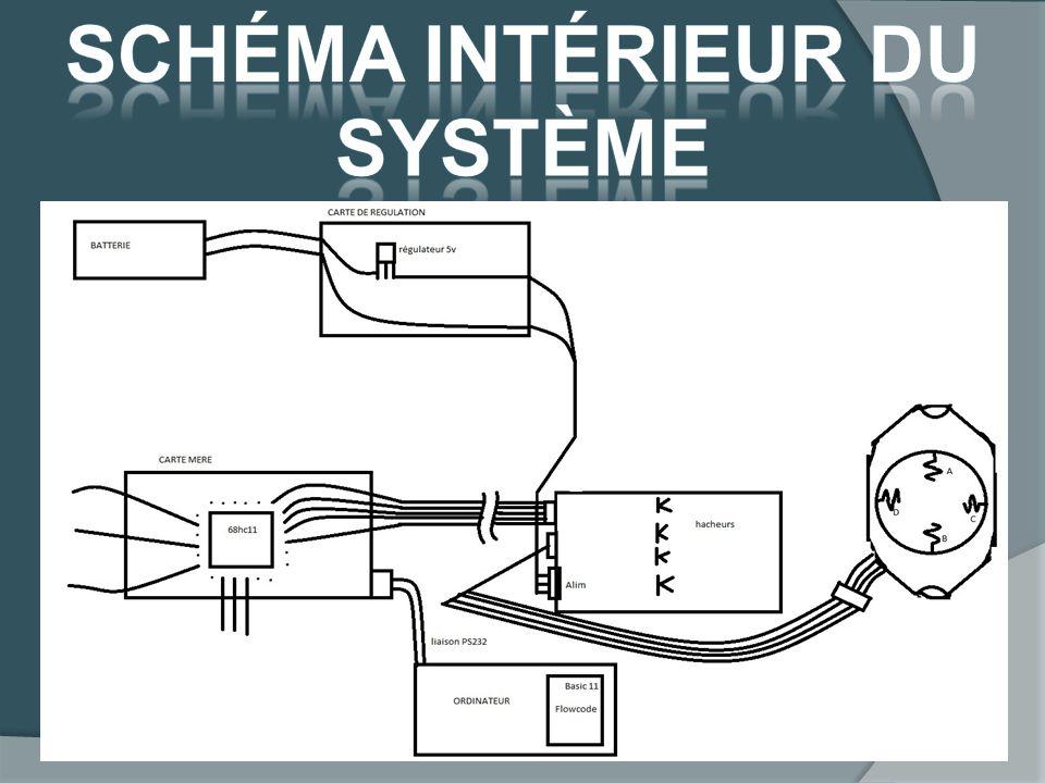 Schéma intérieur du système