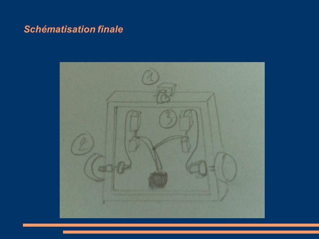 Schématisation finale