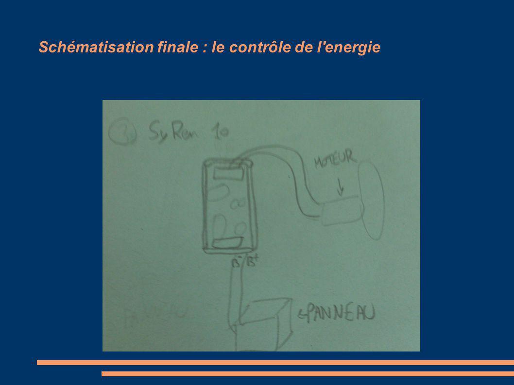 Schématisation finale : le contrôle de l energie