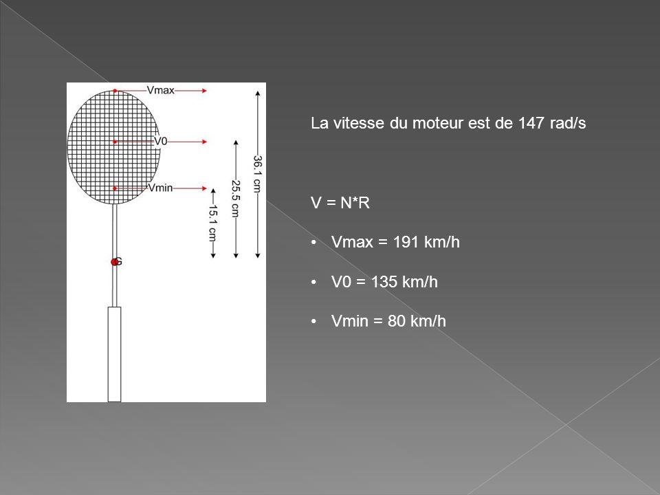 La vitesse du moteur est de 147 rad/s