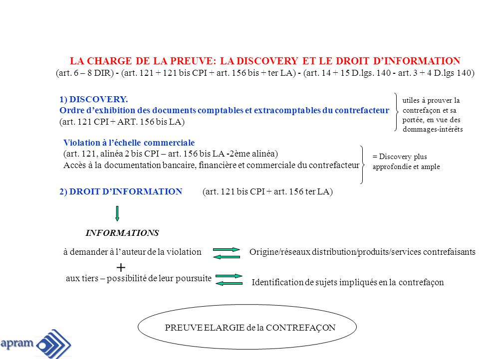 LA CHARGE DE LA PREUVE: LA DISCOVERY ET LE DROIT D'INFORMATION