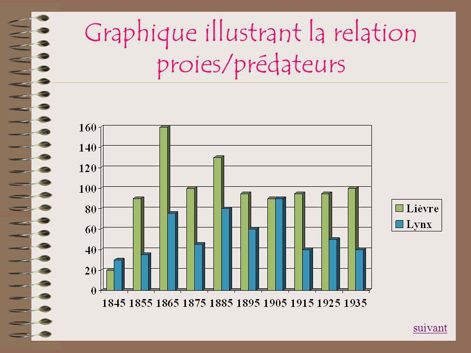 Graphique illustrant la relation proies/prédateurs