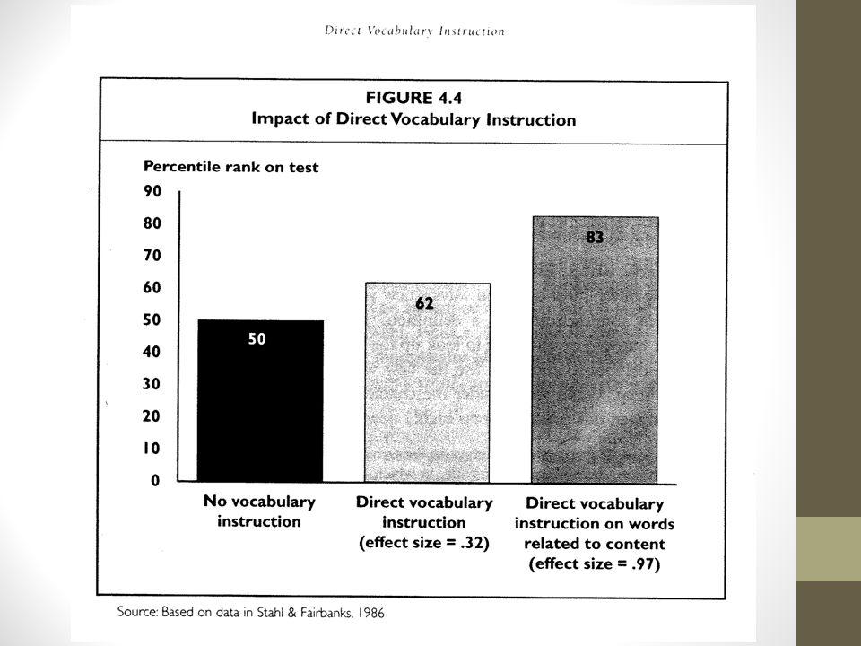 Graphique provenant de Marzano (2004) p. 69