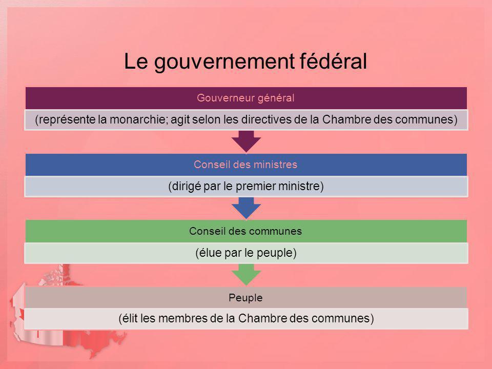Le gouvernement fédéral