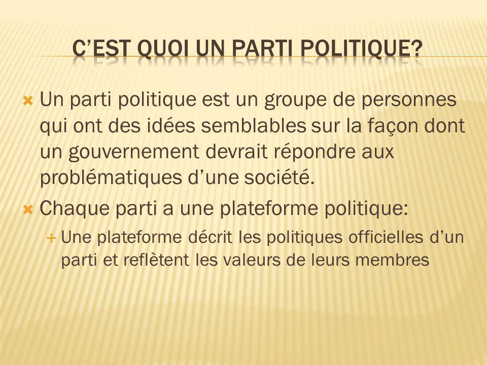 C'Est quoi un parti politique