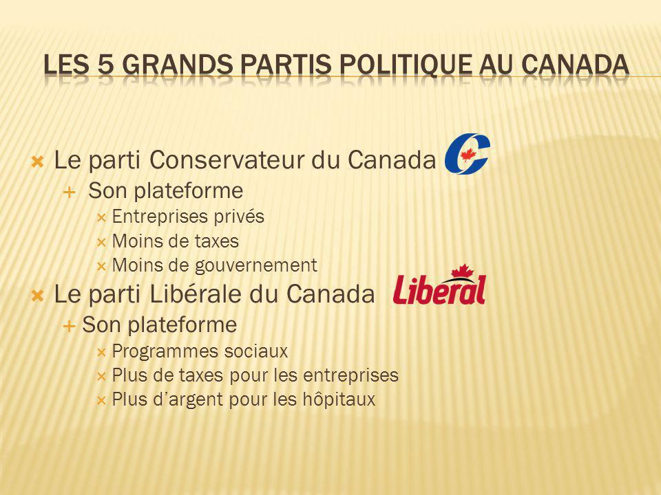 Les 5 grands partis politique au canada