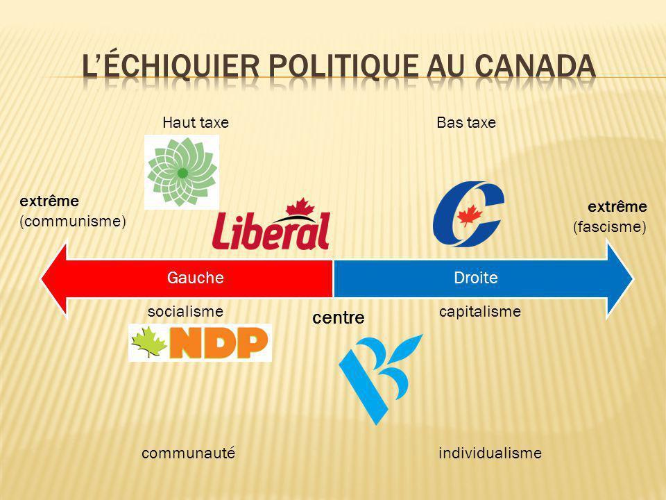 L'échiquier politique au canada
