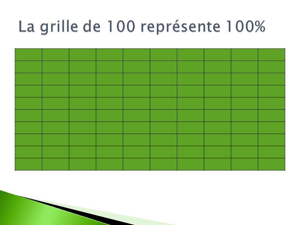 La grille de 100 représente 100%