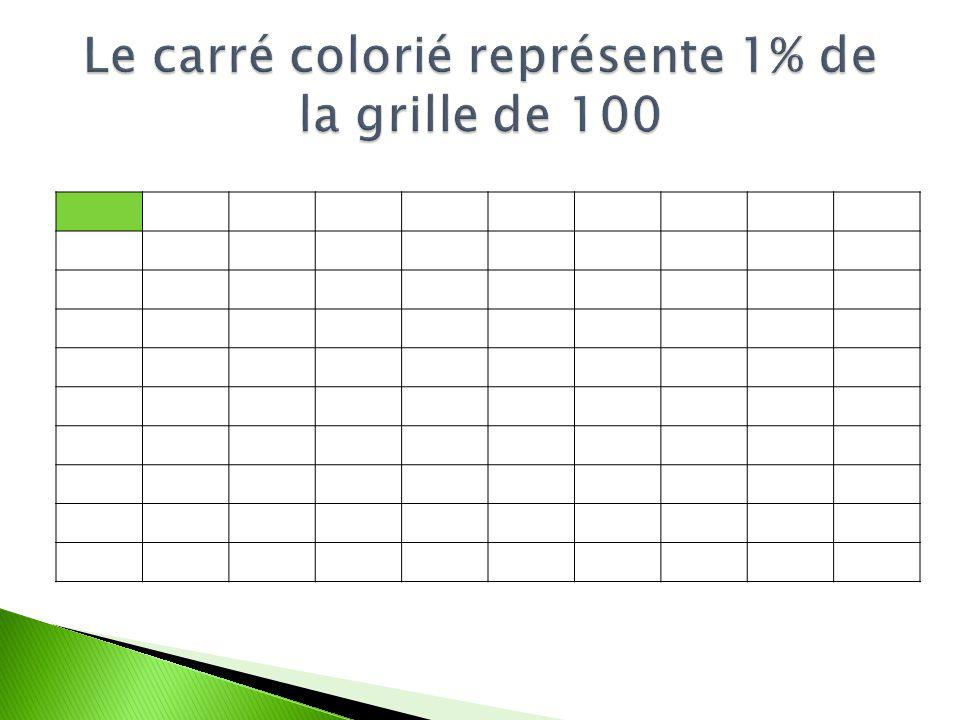 Le carré colorié représente 1% de la grille de 100