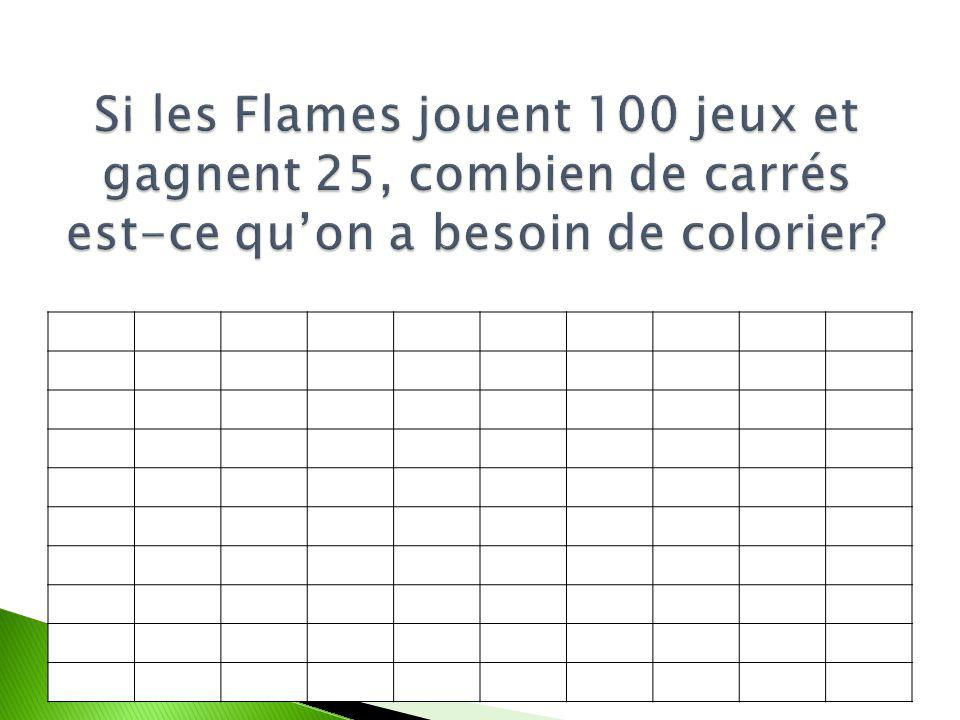 Si les Flames jouent 100 jeux et gagnent 25, combien de carrés est-ce qu'on a besoin de colorier