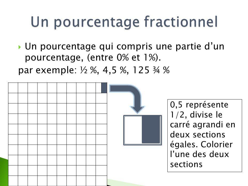 Un pourcentage fractionnel