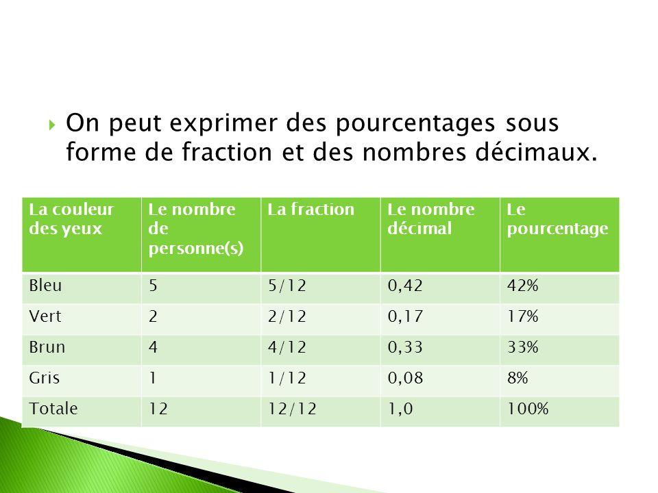 On peut exprimer des pourcentages sous forme de fraction et des nombres décimaux.
