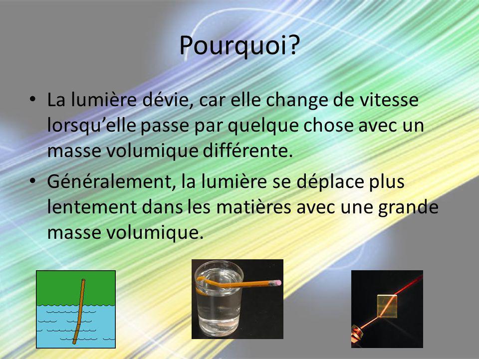 Pourquoi La lumière dévie, car elle change de vitesse lorsqu'elle passe par quelque chose avec un masse volumique différente.