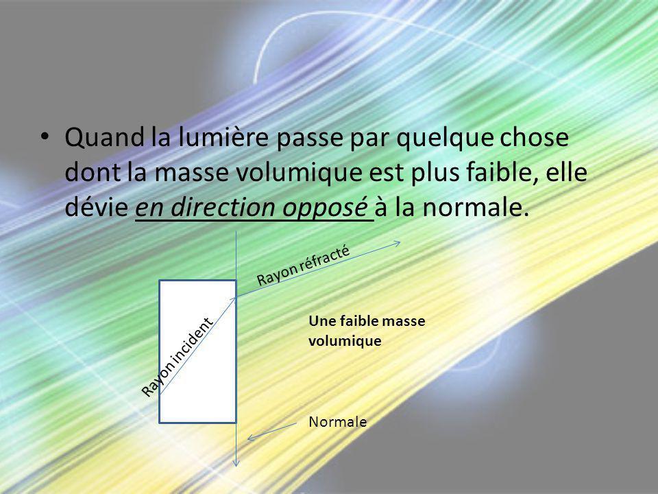 Quand la lumière passe par quelque chose dont la masse volumique est plus faible, elle dévie en direction opposé à la normale.