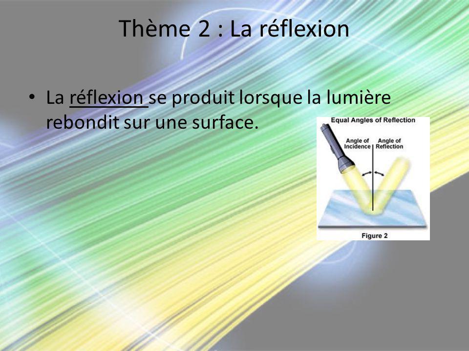 Thème 2 : La réflexion La réflexion se produit lorsque la lumière rebondit sur une surface.