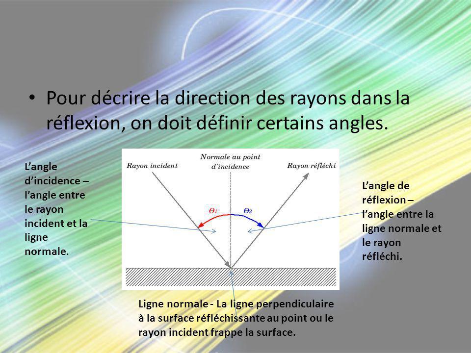 Pour décrire la direction des rayons dans la réflexion, on doit définir certains angles.