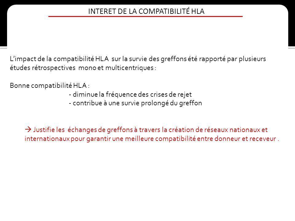 INTERET DE LA COMPATIBILITÉ HLA