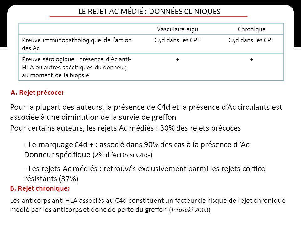 LE REJET AC MÉDIÉ : DONNÉES CLINIQUES