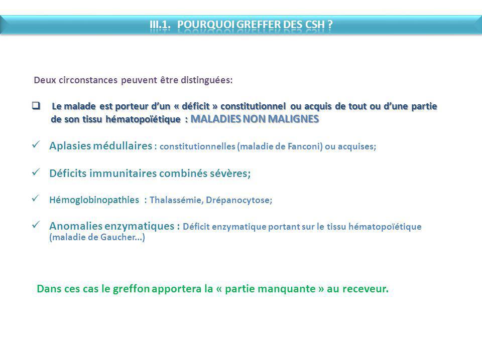 III.1. POURQUOI GREFFER DES CSH