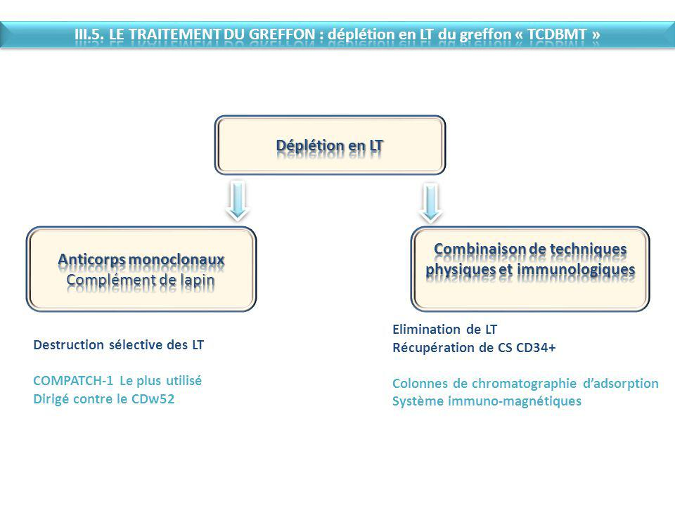 Anticorps monoclonaux Complément de lapin