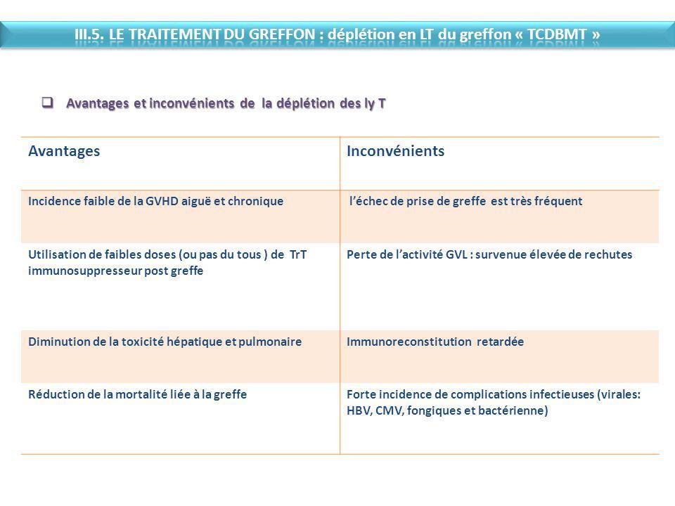 III.5. LE TRAITEMENT DU GREFFON : déplétion en LT du greffon « TCDBMT »