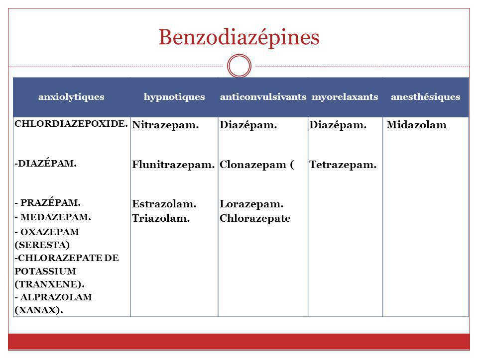 Benzodiazépines Nitrazepam. Diazépam. Midazolam Flunitrazepam.