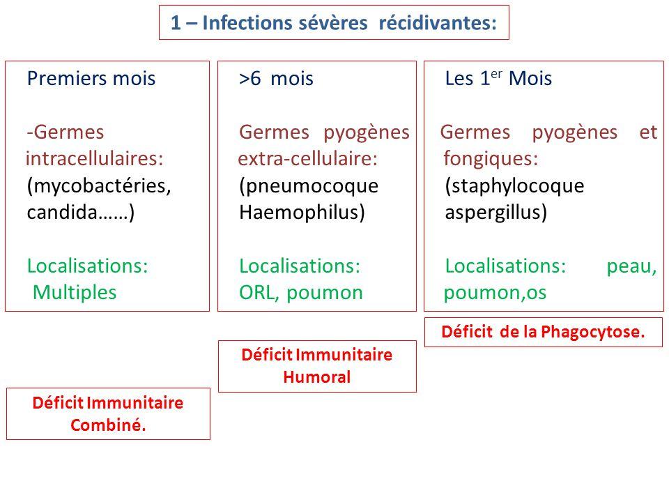 1 – Infections sévères récidivantes: